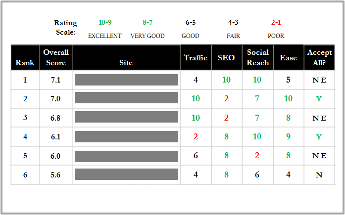 example ratings